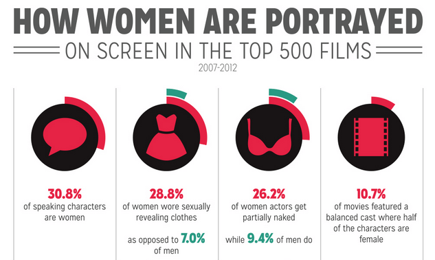 The New York Film Academy's 2013 study on gender inequality.